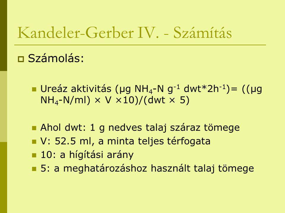 Kandeler-Gerber IV. - Számítás  Számolás: Ureáz aktivitás (μg NH 4 -N g -1 dwt*2h -1 )= ((μg NH 4 -N/ml) × V ×10)/(dwt × 5) Ahol dwt: 1 g nedves tala