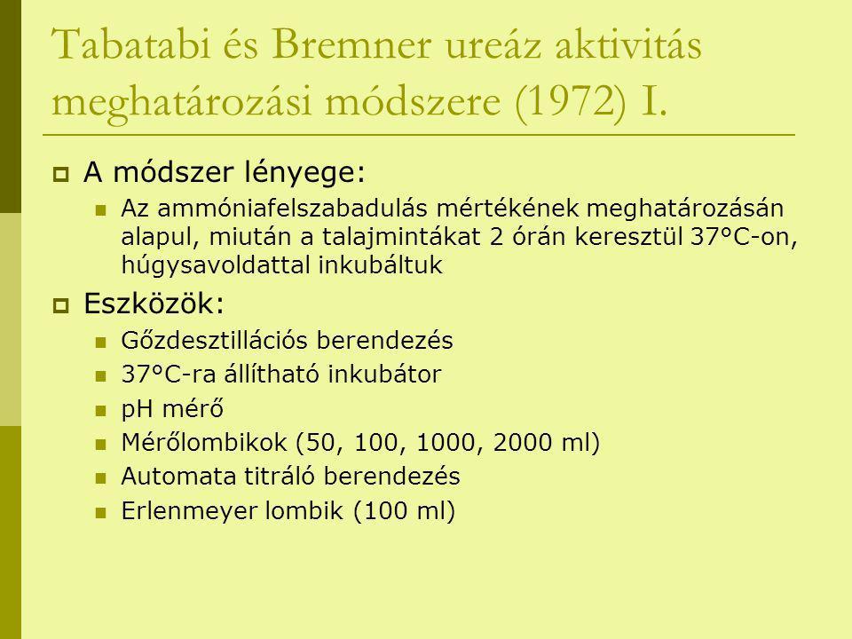 Tabatabi és Bremner ureáz aktivitás meghatározási módszere (1972) I.  A módszer lényege: Az ammóniafelszabadulás mértékének meghatározásán alapul, mi