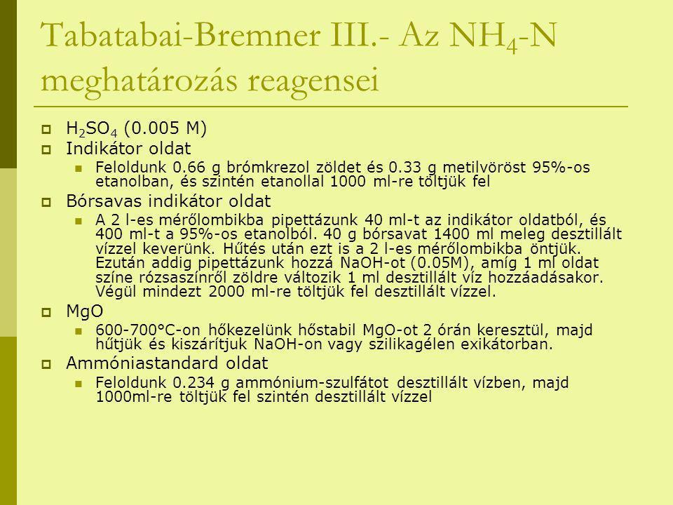 Tabatabai-Bremner III.- Az NH 4 -N meghatározás reagensei  H 2 SO 4 (0.005 M)  Indikátor oldat Feloldunk 0.66 g brómkrezol zöldet és 0.33 g metilvöröst 95%-os etanolban, és szintén etanollal 1000 ml-re töltjük fel  Bórsavas indikátor oldat A 2 l-es mérőlombikba pipettázunk 40 ml-t az indikátor oldatból, és 400 ml-t a 95%-os etanolból.