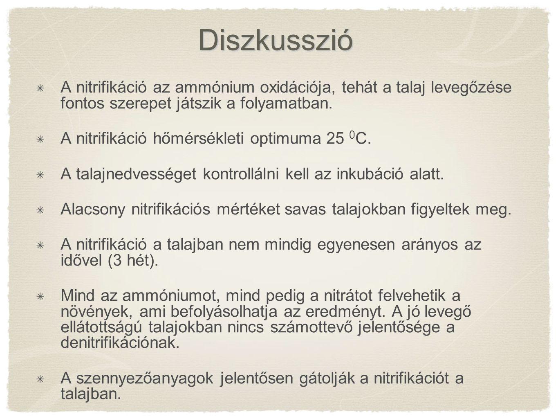 Diszkusszió A nitrifikáció az ammónium oxidációja, tehát a talaj levegőzése fontos szerepet játszik a folyamatban.