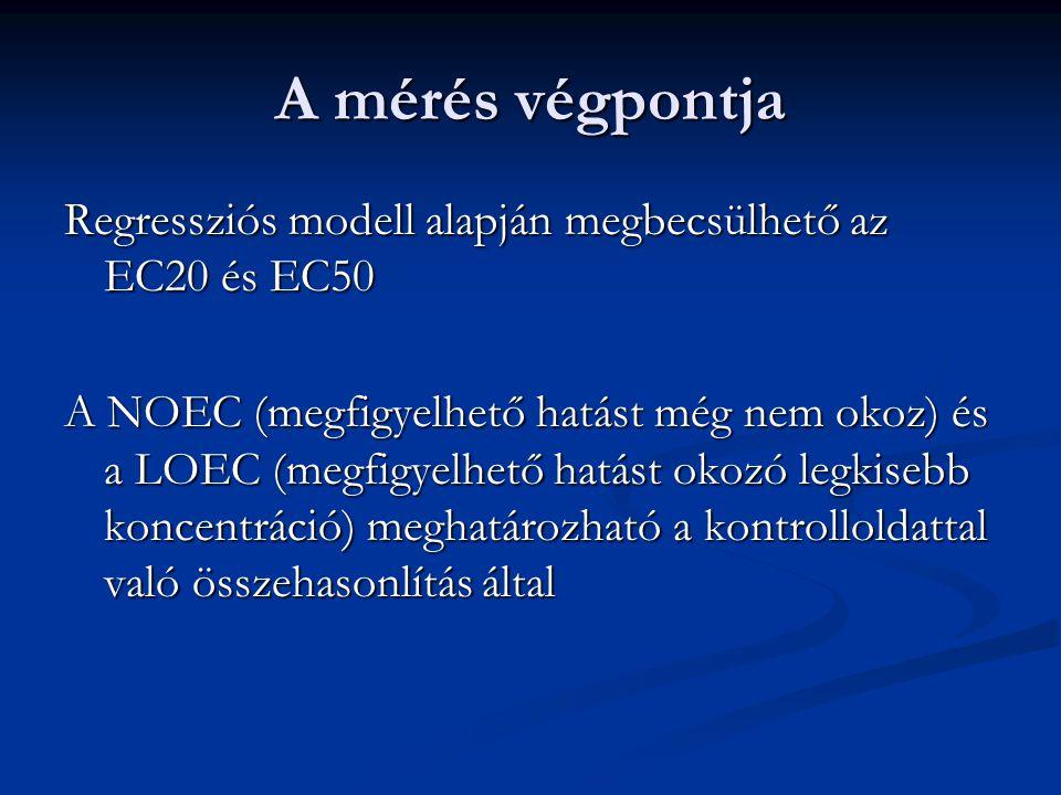 A mérés végpontja Regressziós modell alapján megbecsülhető az EC20 és EC50 A NOEC (megfigyelhető hatást még nem okoz) és a LOEC (megfigyelhető hatást okozó legkisebb koncentráció) meghatározható a kontrolloldattal való összehasonlítás által