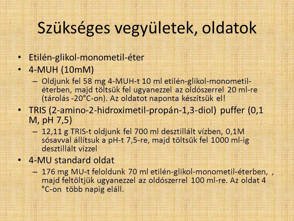 Szükséges vegyületek, oldatok Etilén-glikol-monometil-éter 4-MUH (10mM) – Oldjunk fel 58 mg 4-MUH-t 10 ml etilén-glikol-monometil- éterben, majd tölts