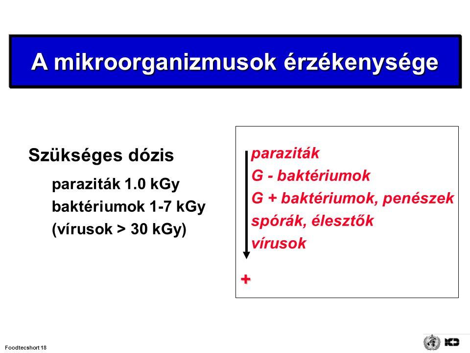 Foodtecshort 18 Szükséges dózis paraziták 1.0 kGy baktériumok 1-7 kGy (vírusok > 30 kGy) paraziták G - baktériumok G + baktériumok, penészek spórák, é