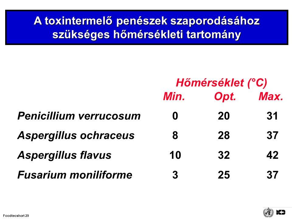 Foodtecshort 29 Hőmérséklet (°C) Min. Opt. Max. Penicillium verrucosum02031 Aspergillus ochraceus82837 Aspergillus flavus 103242 Fusarium moniliforme