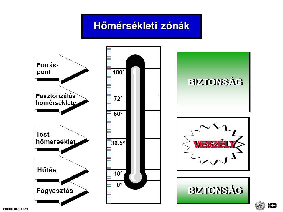 Foodtecshort 30 0° 10° 36.5° 60° 72° 100° Forrás- pont Pasztörizálás hőmérséklete Fagyasztás Hűtés Test- hőmérséklet Hőmérsékleti zónák BIZTONSÁG VESZ