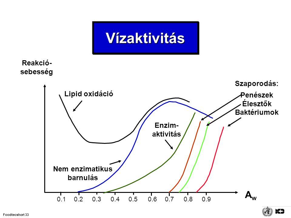 Foodtecshort 33 Vízaktivitás 0.10.20.30.40.50.60.70.80.9 AwAw Reakció- sebesség Lipid oxidáció Nem enzimatikus barnulás Enzim- aktivitás Szaporodás: P