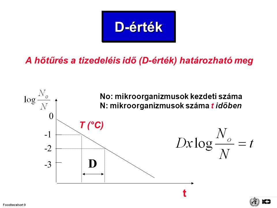 Foodtecshort 9 t No: mikroorganizmusok kezdeti száma N: mikroorganizmusok száma t időben A hőtűrés a tizedeléis idő (D-érték) határozható meg -2 -3 D