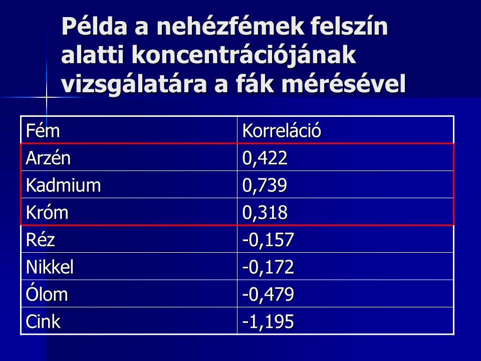Példa a nehézfémek felszín alatti koncentrációjának vizsgálatára a fák mérésével FémKorreláció Arzén0,422 Kadmium0,739 Króm0,318 Réz-0,157 Nikkel-0,17
