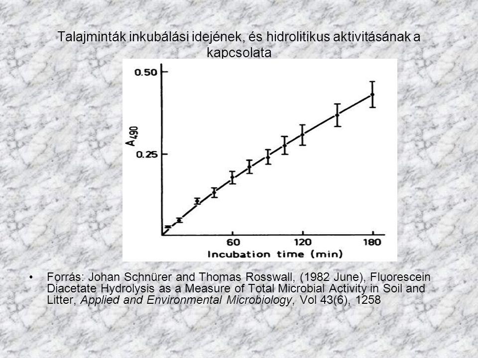 Talajminták inkubálási idejének, és hidrolitikus aktivitásának a kapcsolata Forrás: Johan Schnürer and Thomas Rosswall, (1982 June), Fluorescein Diacetate Hydrolysis as a Measure of Total Microbial Activity in Soil and Litter, Applied and Environmental Microbiology, Vol 43(6), 1258