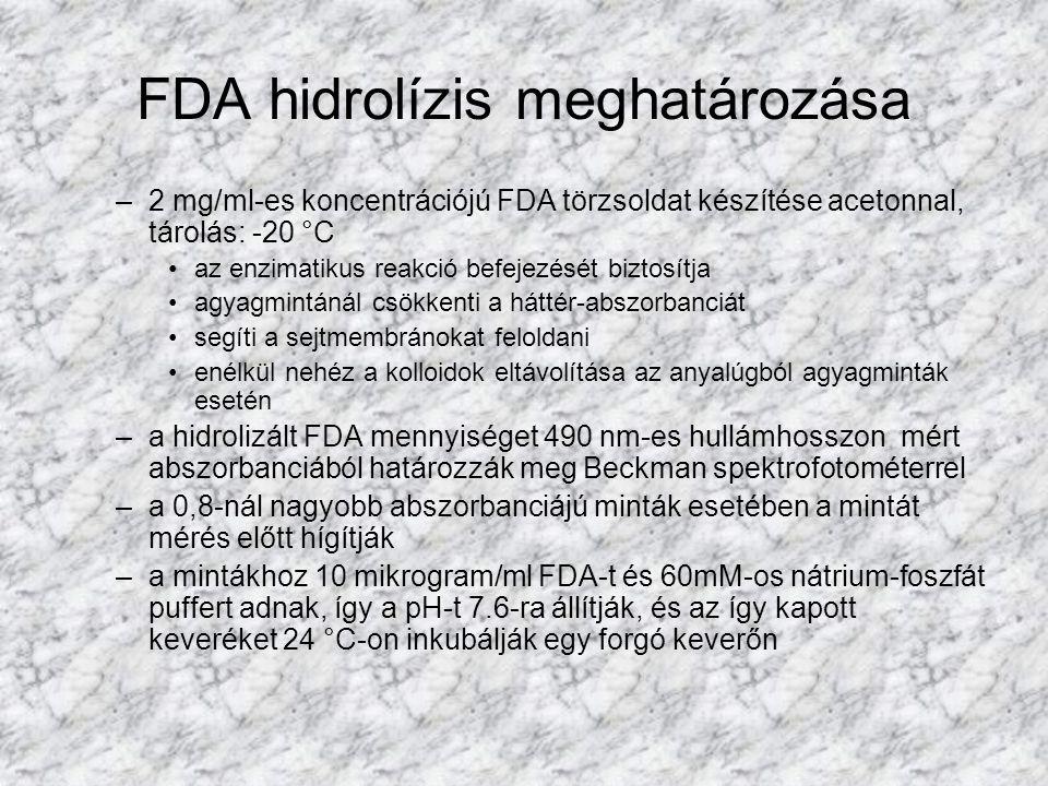 –2 mg/ml-es koncentrációjú FDA törzsoldat készítése acetonnal, tárolás: -20 °C az enzimatikus reakció befejezését biztosítja agyagmintánál csökkenti a háttér-abszorbanciát segíti a sejtmembránokat feloldani enélkül nehéz a kolloidok eltávolítása az anyalúgból agyagminták esetén –a hidrolizált FDA mennyiséget 490 nm-es hullámhosszon mért abszorbanciából határozzák meg Beckman spektrofotométerrel –a 0,8-nál nagyobb abszorbanciájú minták esetében a mintát mérés előtt hígítják –a mintákhoz 10 mikrogram/ml FDA-t és 60mM-os nátrium-foszfát puffert adnak, így a pH-t 7.6-ra állítják, és az így kapott keveréket 24 °C-on inkubálják egy forgó keverőn FDA hidrolízis meghatározása