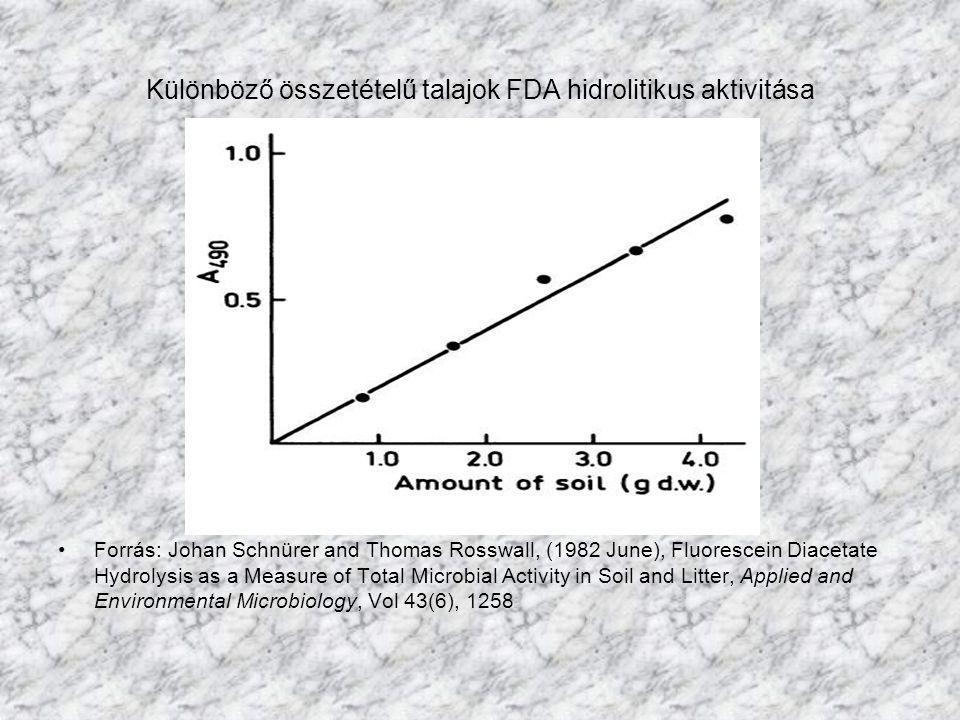 Különböző összetételű talajok FDA hidrolitikus aktivitása Forrás: Johan Schnürer and Thomas Rosswall, (1982 June), Fluorescein Diacetate Hydrolysis as a Measure of Total Microbial Activity in Soil and Litter, Applied and Environmental Microbiology, Vol 43(6), 1258