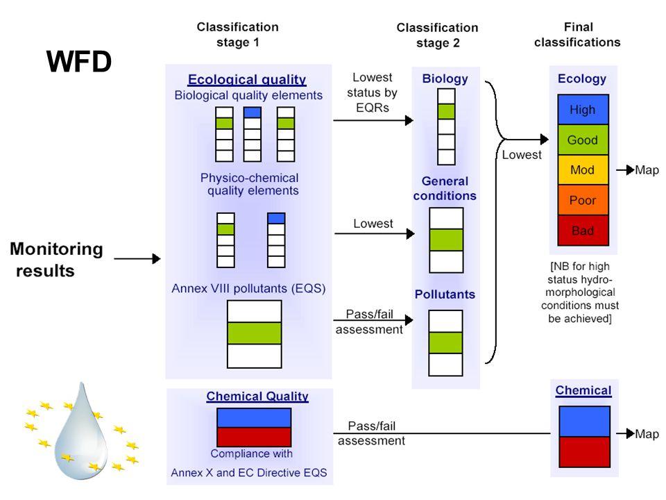 """Információk a szennyezőanyag kibocsátásokról KVvM adatbázisa (""""VALVEL lapok) (KöTeViFe-k hatósági ellenőrző tevékenysége (jelenleg ellenőrzött önbevallási adatok) TESZIR adatbázis (szennyvíz agglomerációk adatai, kibocsátásra is tartalmaz információt – Települési szennyvíz irányelvhez) Felszíni vizek állapota: 2006-ig: VM adatbázis OKIR rendszer FEVI (2008-tól, visszamenőleg is tartalmaz adatot)"""