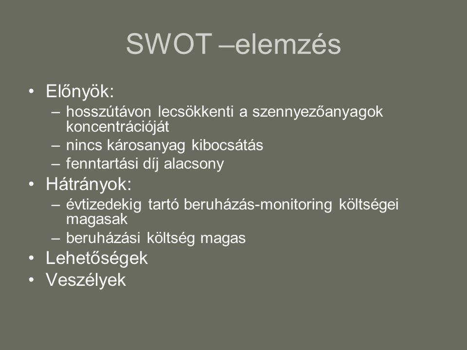 SWOT –elemzés Előnyök: –hosszútávon lecsökkenti a szennyezőanyagok koncentrációját –nincs károsanyag kibocsátás –fenntartási díj alacsony Hátrányok: –