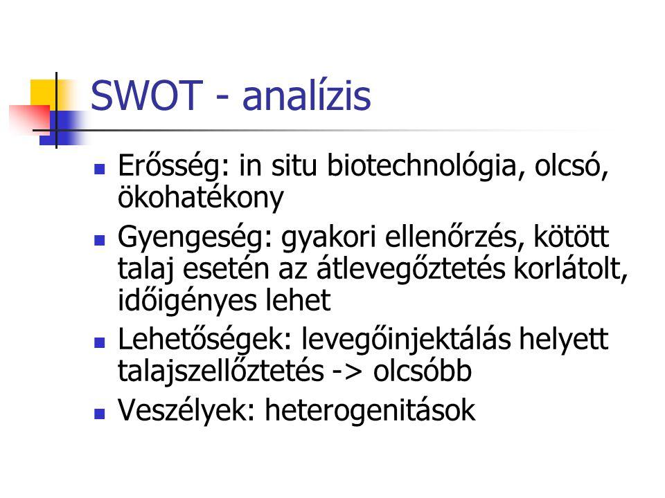 SWOT - analízis Erősség: in situ biotechnológia, olcsó, ökohatékony Gyengeség: gyakori ellenőrzés, kötött talaj esetén az átlevegőztetés korlátolt, időigényes lehet Lehetőségek: levegőinjektálás helyett talajszellőztetés -> olcsóbb Veszélyek: heterogenitások