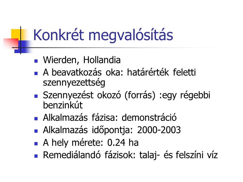 Konkrét megvalósítás Wierden, Hollandia A beavatkozás oka: határérték feletti szennyezettség Szennyezést okozó (forrás) :egy régebbi benzinkút Alkalmazás fázisa: demonstráció Alkalmazás időpontja: 2000-2003 A hely mérete: 0.24 ha Remediálandó fázisok: talaj- és felszíni víz