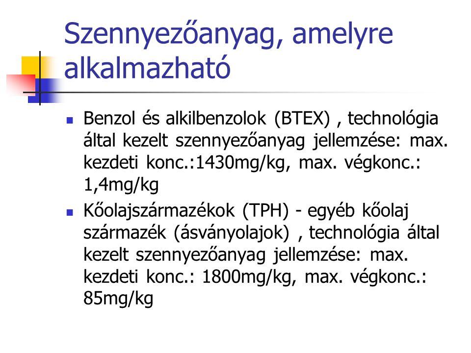 Szennyezőanyag, amelyre alkalmazható Benzol és alkilbenzolok (BTEX), technológia által kezelt szennyezőanyag jellemzése: max. kezdeti konc.:1430mg/kg,