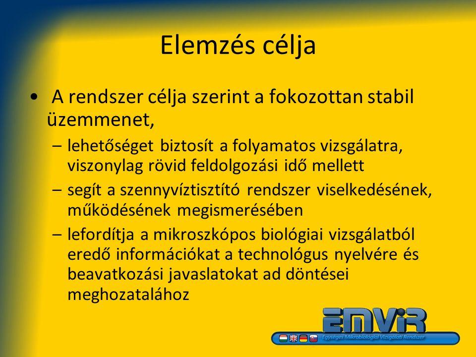 Egységes Mikrobiológiai Vizsgálati Rendszer Eleveniszap minősítés mikrobiológiai alapon Készítette: Capras Viktor