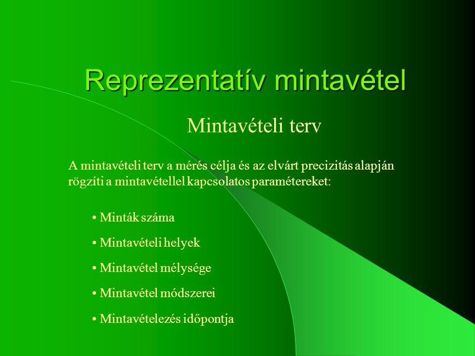 Reprezentatív mintavétel Mintavételi terv Minták száma Mintavételi helyek Mintavétel mélysége Mintavétel módszerei Mintavételezés időpontja A mintavét