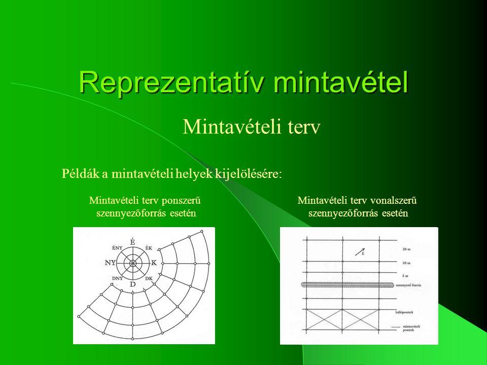 Reprezentatív mintavétel Időbeli heterogenitás A szezonális változások, mint a biomassza aktivitás, hőmérséklet, nedvesség tartalom, jelentősen befolyásolhatják a mérési eredményeket.