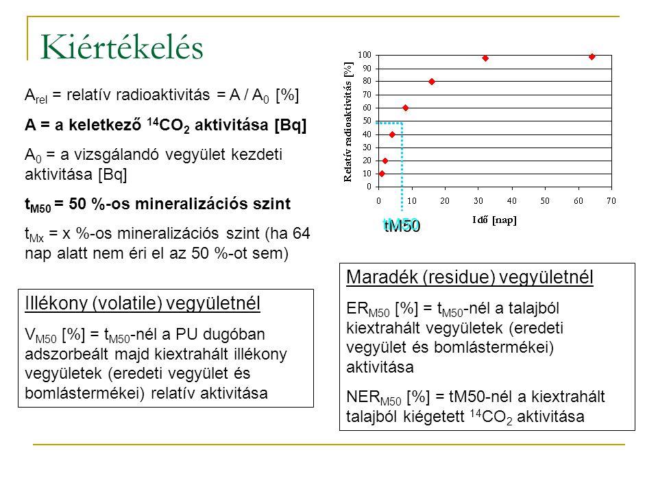 Kiértékelés A rel = relatív radioaktivitás = A / A 0 [%] A = a keletkező 14 CO 2 aktivitása [Bq] A 0 = a vizsgálandó vegyület kezdeti aktivitása [Bq] t M50 = 50 %-os mineralizációs szint t Mx = x %-os mineralizációs szint (ha 64 nap alatt nem éri el az 50 %-ot sem) tM50 Illékony (volatile) vegyületnél V M50 [%] = t M50 -nél a PU dugóban adszorbeált majd kiextrahált illékony vegyületek (eredeti vegyület és bomlástermékei) relatív aktivitása Maradék (residue) vegyületnél ER M50 [%] = t M50 -nél a talajból kiextrahált vegyületek (eredeti vegyület és bomlástermékei) aktivitása NER M50 [%] = tM50-nél a kiextrahált talajból kiégetett 14 CO 2 aktivitása
