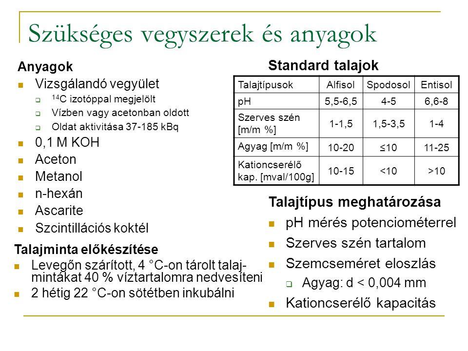Európa talajtípusai Soil Taxonomy (Soil Survey Staff) United States Department of Agriculture Handbook N°436, Washington, D.C., 1999