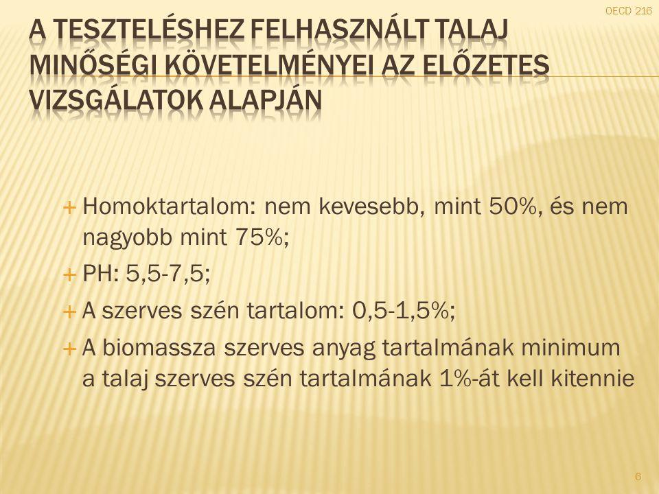  Homoktartalom: nem kevesebb, mint 50%, és nem nagyobb mint 75%;  PH: 5,5-7,5;  A szerves szén tartalom: 0,5-1,5%;  A biomassza szerves anyag tart
