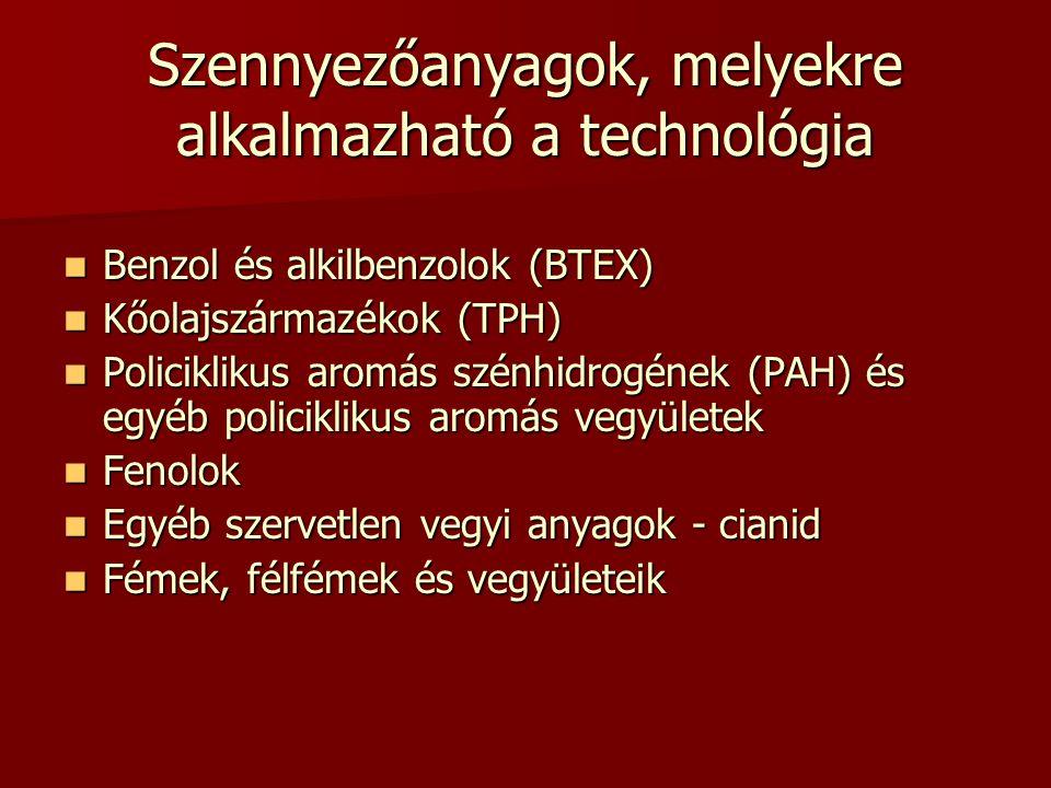 Szennyezőanyagok, melyekre alkalmazható a technológia Benzol és alkilbenzolok (BTEX) Benzol és alkilbenzolok (BTEX) Kőolajszármazékok (TPH) Kőolajszármazékok (TPH) Policiklikus aromás szénhidrogének (PAH) és egyéb policiklikus aromás vegyületek Policiklikus aromás szénhidrogének (PAH) és egyéb policiklikus aromás vegyületek Fenolok Fenolok Egyéb szervetlen vegyi anyagok - cianid Egyéb szervetlen vegyi anyagok - cianid Fémek, félfémek és vegyületeik Fémek, félfémek és vegyületeik