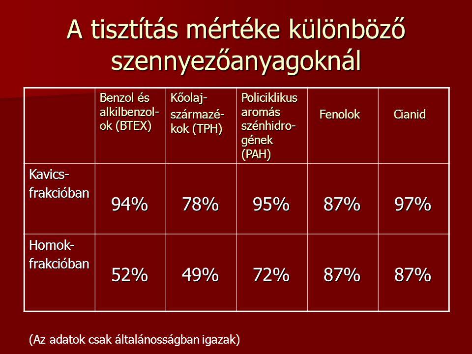 A tisztítás mértéke különböző szennyezőanyagoknál Benzol és alkilbenzol- ok (BTEX) Kőolaj- származé- kok (TPH) Policiklikus aromás szénhidro- gének (PAH) Fenolok Fenolok Cianid Cianid Kavics-frakcióban 94% 94% 78% 78% 95% 95% 87% 87% 97% 97% Homok-frakcióban 52% 52% 49% 49% 72% 72% 87% 87% (Az adatok csak általánosságban igazak)