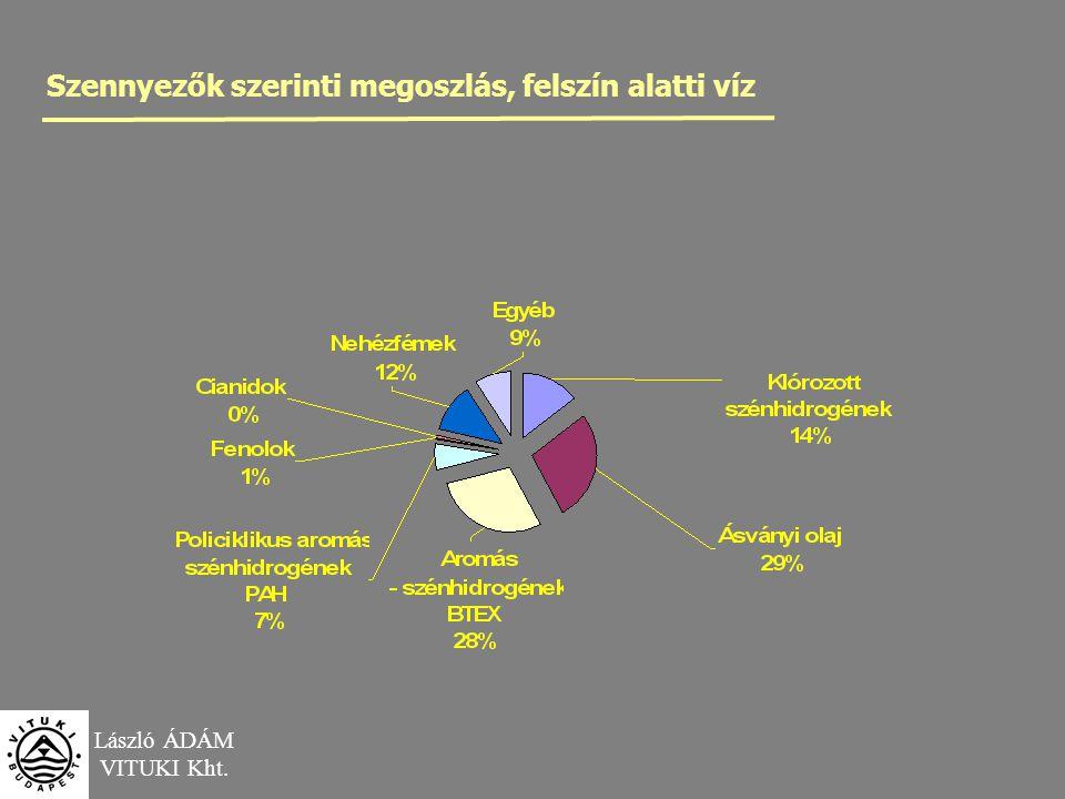 László ÁDÁM VITUKI Kht. Szennyezők szerinti megoszlás, felszín alatti víz