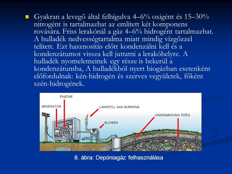 Gyakran a levegő által felhígulva 4–6% oxigént és 15–30% nitrogént is tartalmazhat az említett két komponens rovására. Friss lerakónál a gáz 4–6% hidr