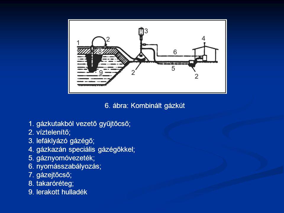 1. gázkutakból vezető gyűjtőcső; 2. víztelenítő; 3. lefáklyázó gázégő; 4. gázkazán speciális gázégőkkel; 5. gáznyomóvezeték; 6. nyomásszabályozás; 7.