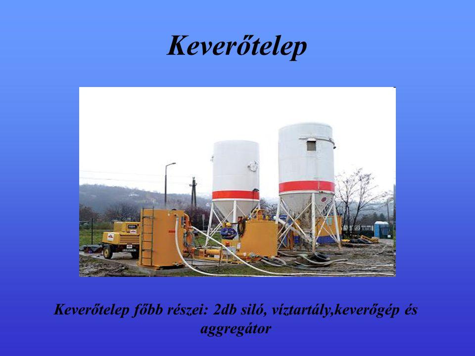 Keverőtelep Keverőtelep főbb részei: 2db siló, víztartály,keverőgép és aggregátor