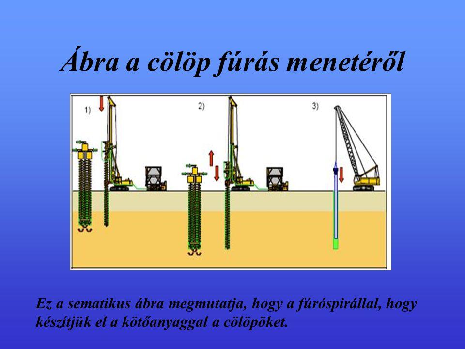 Ábra a cölöp fúrás menetéről Ez a sematikus ábra megmutatja, hogy a fúróspirállal, hogy készítjük el a kötőanyaggal a cölöpöket.