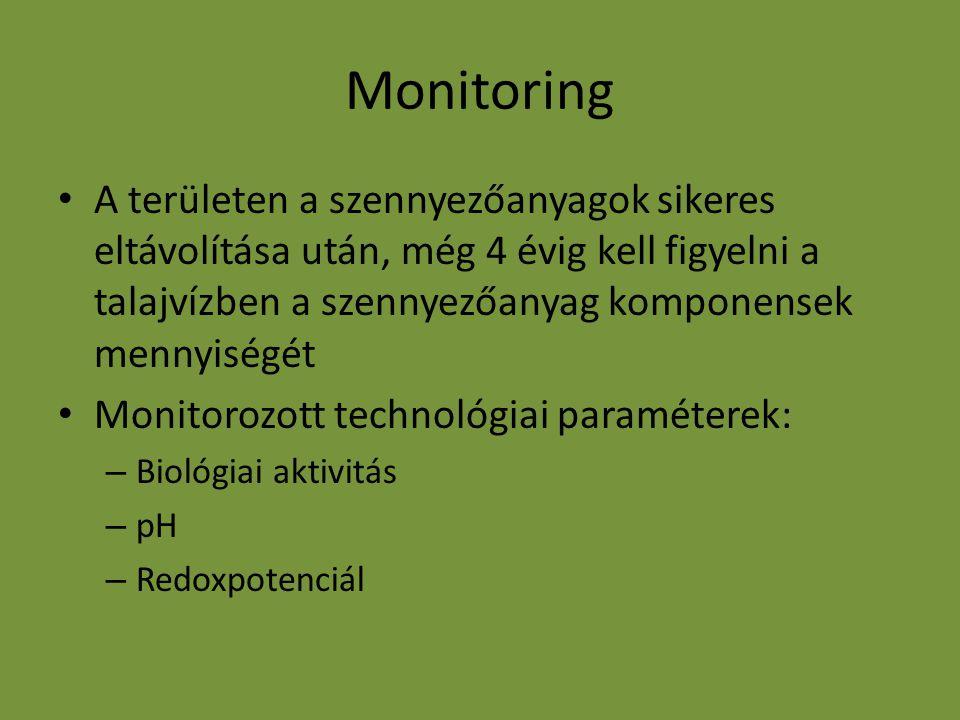 Monitoring A területen a szennyezőanyagok sikeres eltávolítása után, még 4 évig kell figyelni a talajvízben a szennyezőanyag komponensek mennyiségét Monitorozott technológiai paraméterek: – Biológiai aktivitás – pH – Redoxpotenciál
