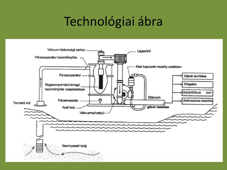 A technológia jellemzése Környezeti elem/fázis, melyre alkalmazható: telített talaj Remediációs technológia típusa: egyszerű Remediációs technológia alapja: kémai A technológia kivitelezése: in situ vagyis helyben történik Mobilizáción alapul: a szennyező anyag mobilizációjának megnövelésével segítjük annak eltávolítását a szennyezett környezetből
