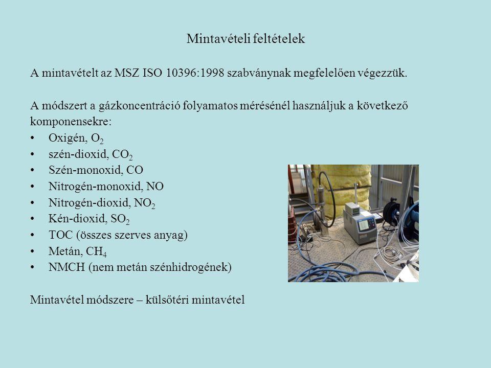 Mintavételi feltételek A mintavételt az MSZ ISO 10396:1998 szabványnak megfelelően végezzük. A módszert a gázkoncentráció folyamatos mérésénél használ