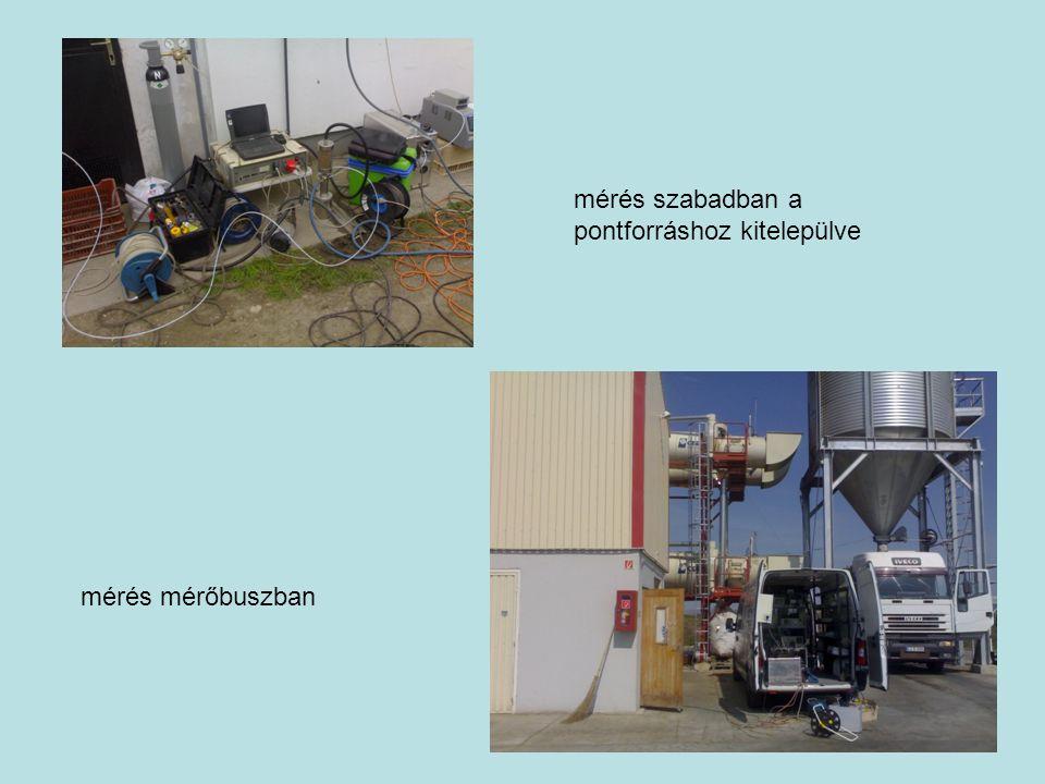 A mérés eszközigénye Eszközök Berendezések: gázelőkészítő szünetmentes táp hűtő fűtőegység nedvességleválasztó Műszerek: gázelemzők nyomásmérők hőmérők nedvességtartalom mérők számítógép Egyéb eszközök: mintavételi szondák szivattyúk nullázó gáz kalibráló gázkeverék szerszámok, kötél, mérőszalag