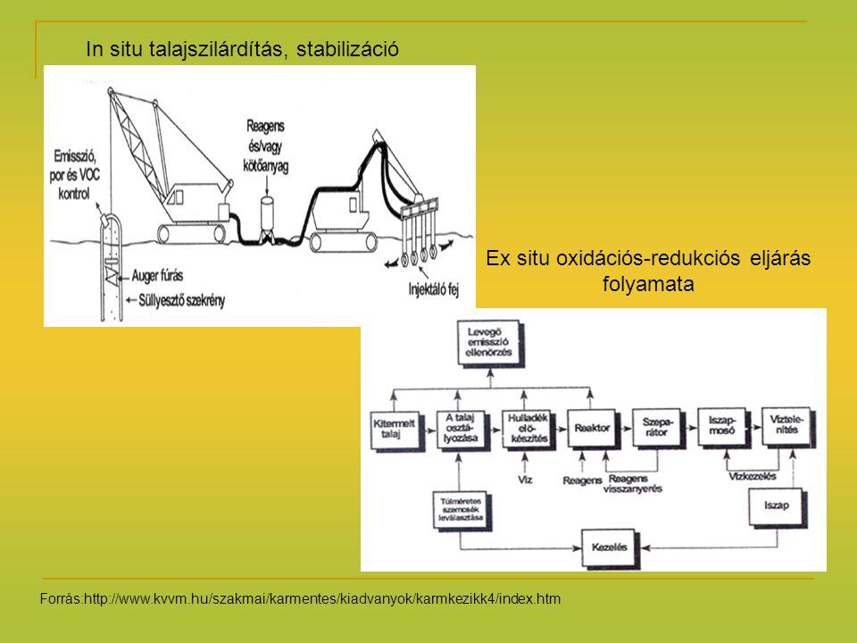 Ex situ oxidációs-redukciós eljárás folyamata In situ talajszilárdítás, stabilizáció Forrás:http://www.kvvm.hu/szakmai/karmentes/kiadvanyok/karmkezikk