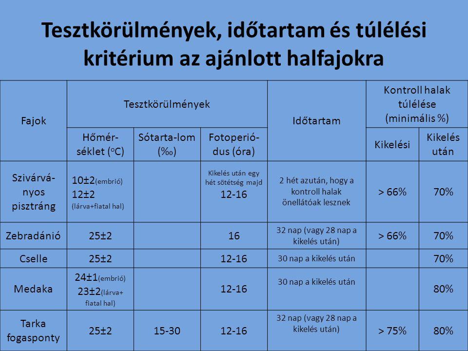 Tesztkörülmények, időtartam és túlélési kritérium az ajánlott halfajokra Fajok Tesztkörülmények Időtartam Kontroll halak túlélése (minimális %) Hőmér-