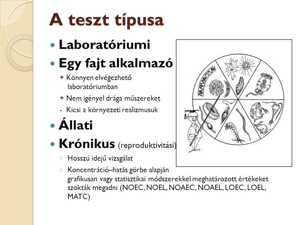 A teszt típusa Laboratóriumi Egy fajt alkalmazó + Könnyen elvégezhető laboratóriumban + Nem igényel drága műszereket - Kicsi a környezeti realizmusuk