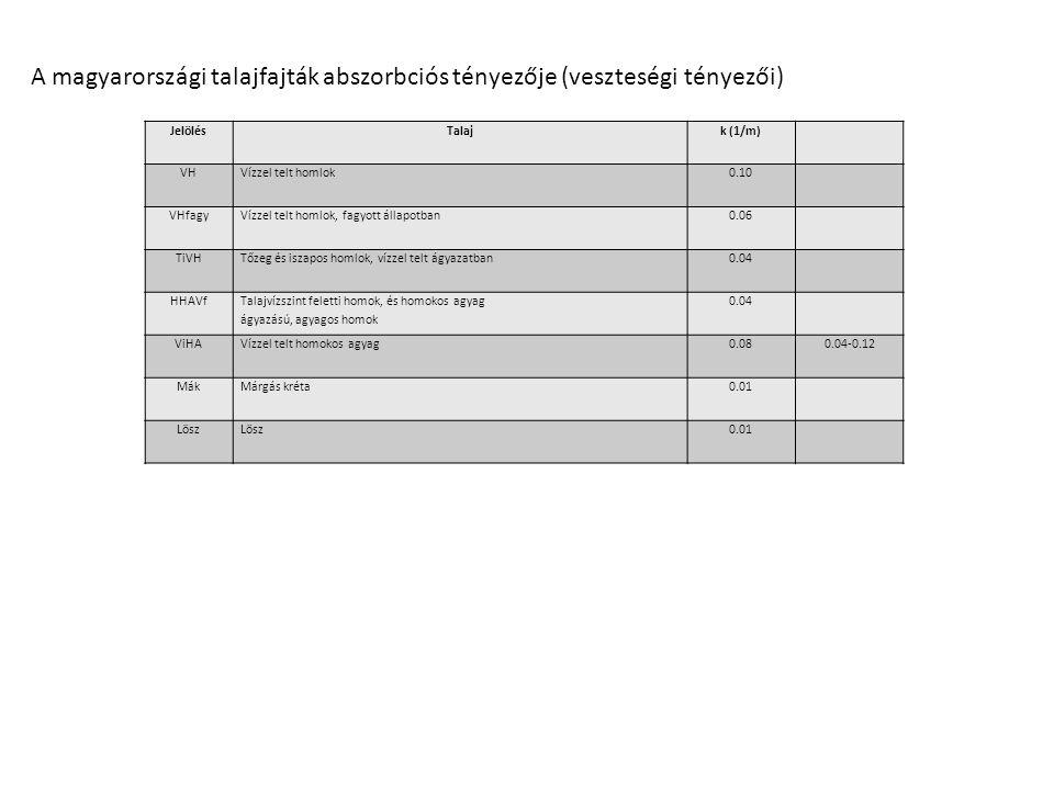 A magyarországi talajfajták abszorbciós tényezője (veszteségi tényezői) JelölésTalajk (1/m) VHVízzel telt homlok0.10 VHfagyVízzel telt homlok, fagyott
