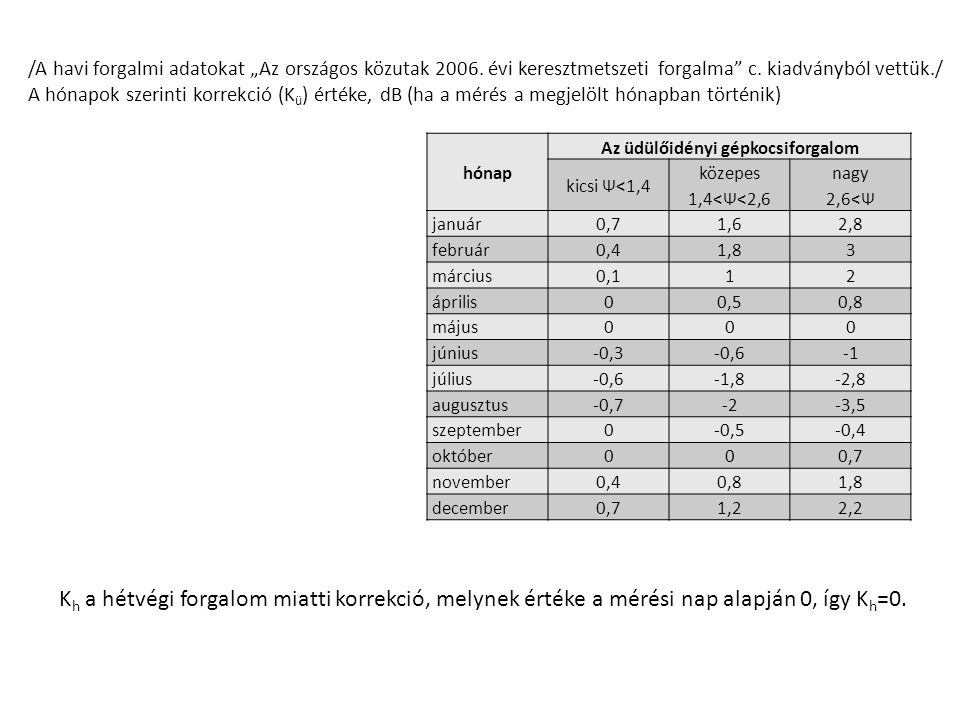 """/A havi forgalmi adatokat """"Az országos közutak 2006. évi keresztmetszeti forgalma"""" c. kiadványból vettük./ A hónapok szerinti korrekció (K ü ) értéke,"""