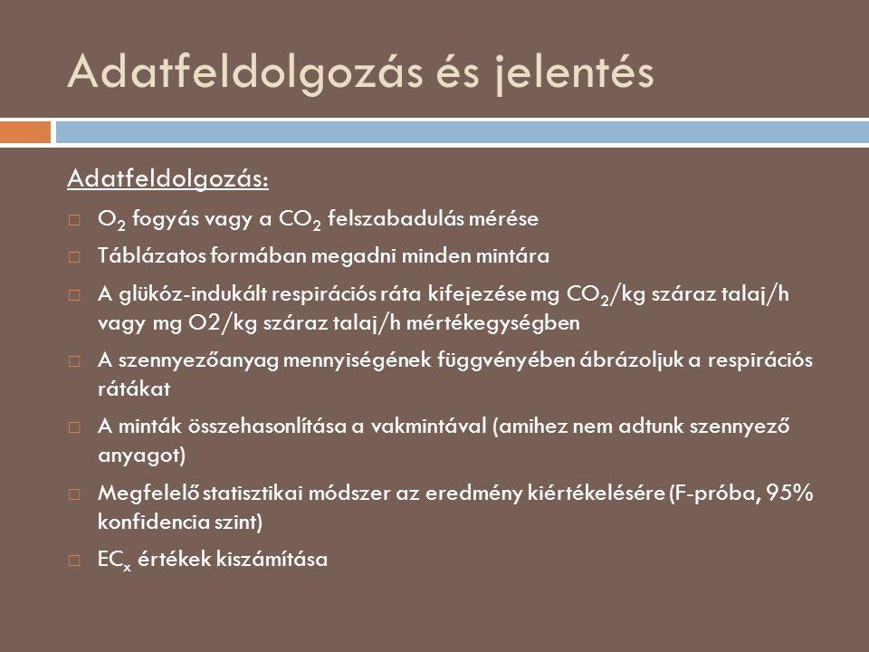Adatfeldolgozás és jelentés Adatfeldolgozás: □ O 2 fogyás vagy a CO 2 felszabadulás mérése □ Táblázatos formában megadni minden mintára □ A glükóz-indukált respirációs ráta kifejezése mg CO 2 /kg száraz talaj/h vagy mg O2/kg száraz talaj/h mértékegységben □ A szennyezőanyag mennyiségének függvényében ábrázoljuk a respirációs rátákat □ A minták összehasonlítása a vakmintával (amihez nem adtunk szennyező anyagot) □ Megfelelő statisztikai módszer az eredmény kiértékelésére (F-próba, 95% konfidencia szint) □ EC x értékek kiszámítása