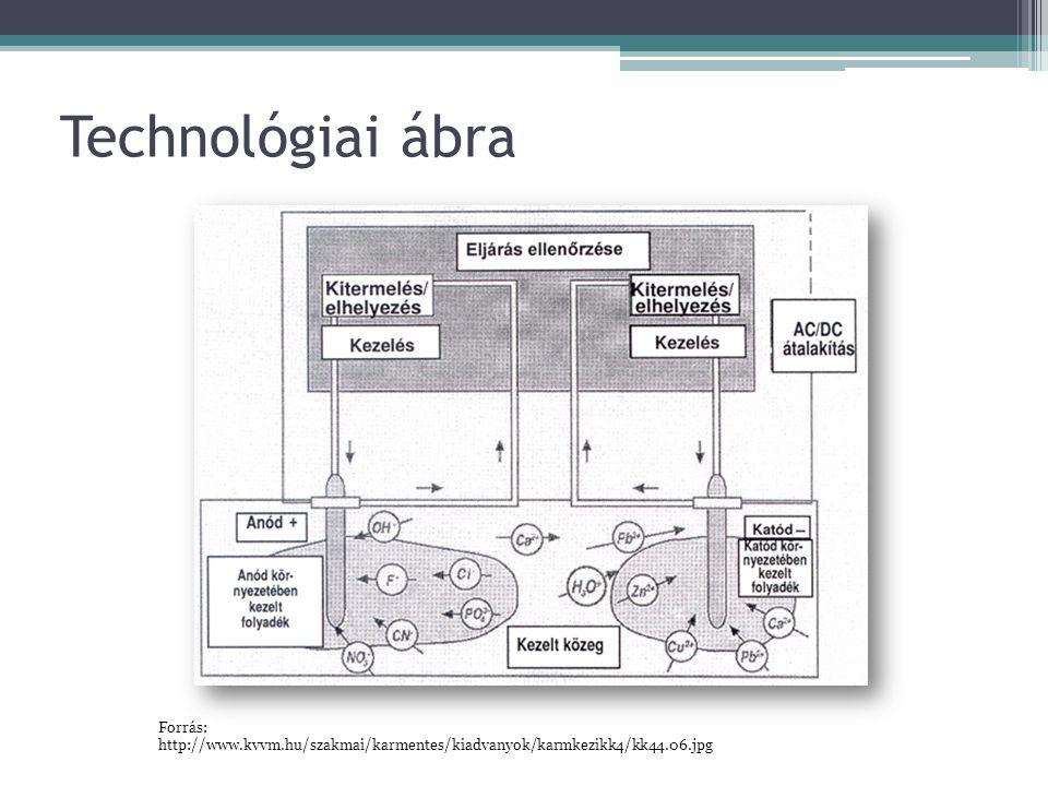 Technológiai ábra Forrás: http://www.kvvm.hu/szakmai/karmentes/kiadvanyok/karmkezikk4/kk44.06.jpg