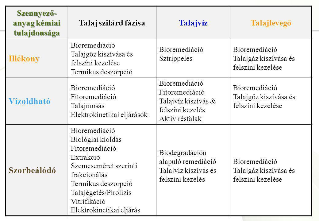 Page  10 Szennyező- anyag kémiai tulajdonsága Talaj szilárd fázisaTalajvízTalajlevegő Illékony Bioremediáció Talajgőz kiszívása és felszíni kezelése