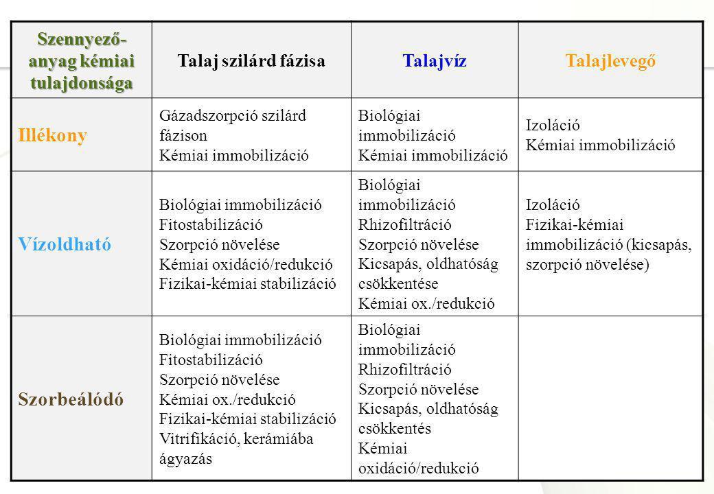 Page  11 Szennyező- anyag kémiai tulajdonsága Talaj szilárd fázisaTalajvízTalajlevegő Illékony Gázadszorpció szilárd fázison Kémiai immobilizáció Bio