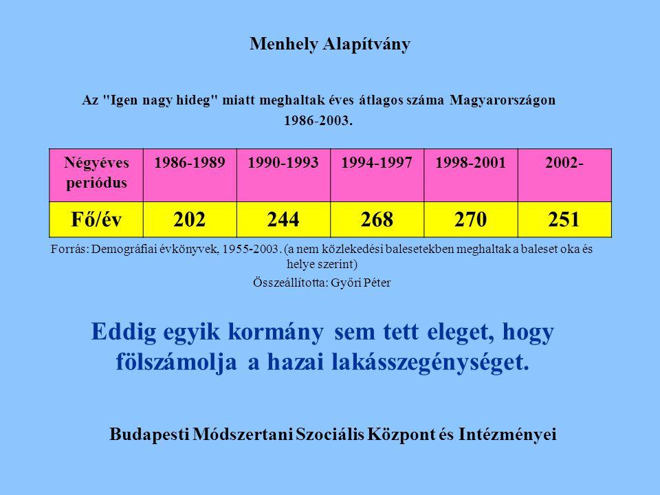 Menhely Alapítvány Budapesti Módszertani Szociális Központ és Intézményei Négyéves periódus 1986-19891990-19931994-19971998-20012002- Fő/év20224426827
