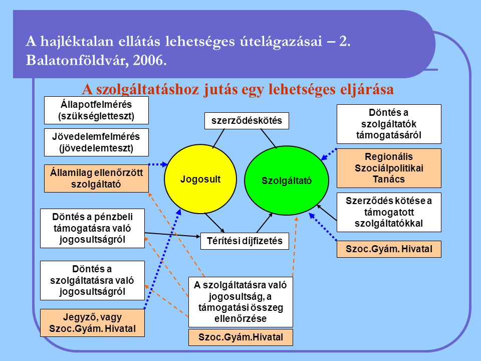 A szolgáltatáshoz jutás egy lehetséges eljárása Állapotfelmérés (szükségletteszt) Jövedelemfelmérés (jövedelemteszt) Döntés a szolgáltatásra való jogosultságról A szolgáltatásra való jogosultság, a támogatási összeg ellenőrzése Döntés a szolgáltatók támogatásáról Szerződés kötése a támogatott szolgáltatókkal Jegyző, vagy Szoc.Gyám.