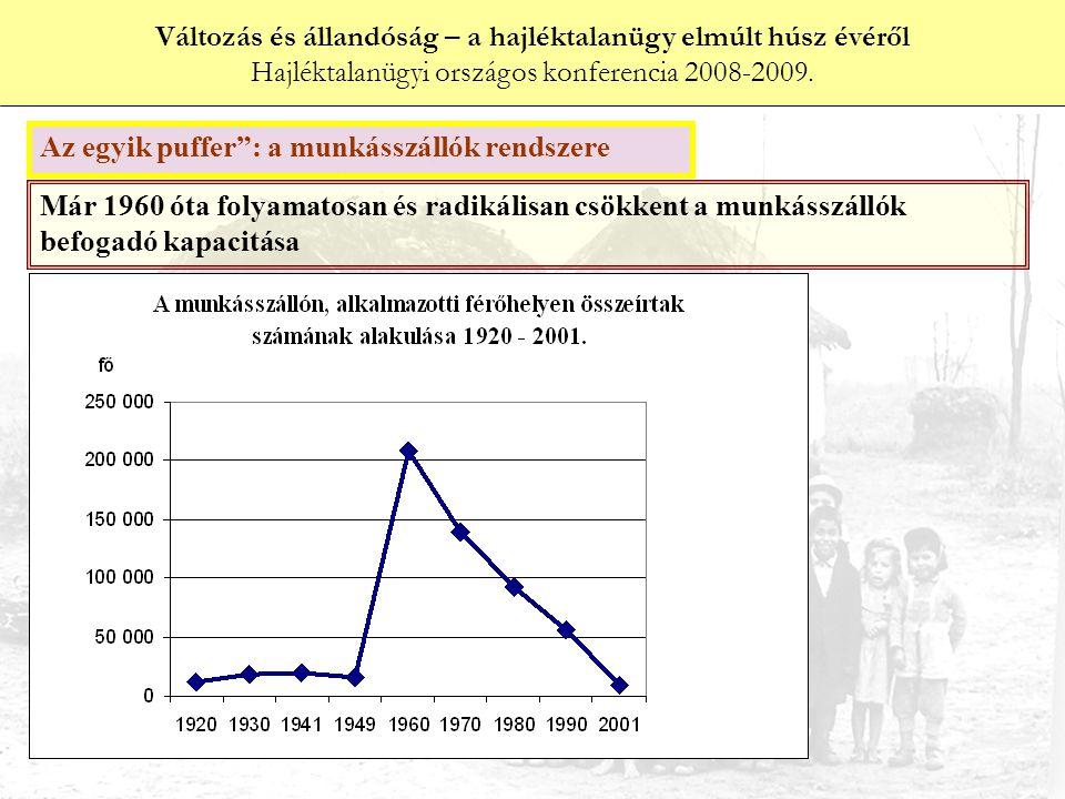 Már 1960 óta folyamatosan és radikálisan csökkent a munkásszállók befogadó kapacitása Változás és állandóság – a hajléktalanügy elmúlt húsz évéről Hajléktalanügyi országos konferencia 2008-2009.