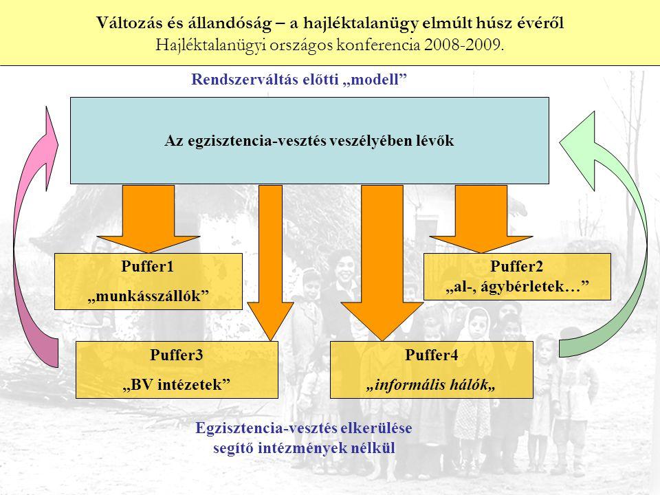 """Az egzisztencia-vesztés veszélyében lévők Puffer1 """"munkásszállók Puffer3 """"BV intézetek Puffer4 """"informális hálók"""" Puffer2 """"al-, ágybérletek… Rendszerváltás előtti """"modell Egzisztencia-vesztés elkerülése segítő intézmények nélkül Változás és állandóság – a hajléktalanügy elmúlt húsz évéről Hajléktalanügyi országos konferencia 2008-2009."""